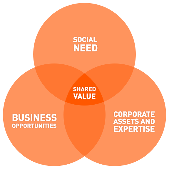 shared-value-venn