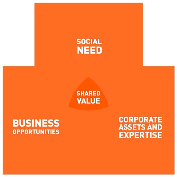 shared-value-venn