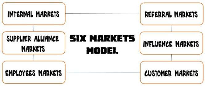 six-markets-model
